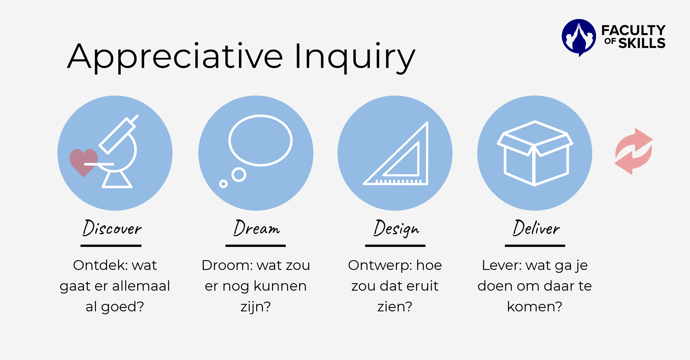 appreciative inquiry model nederlands