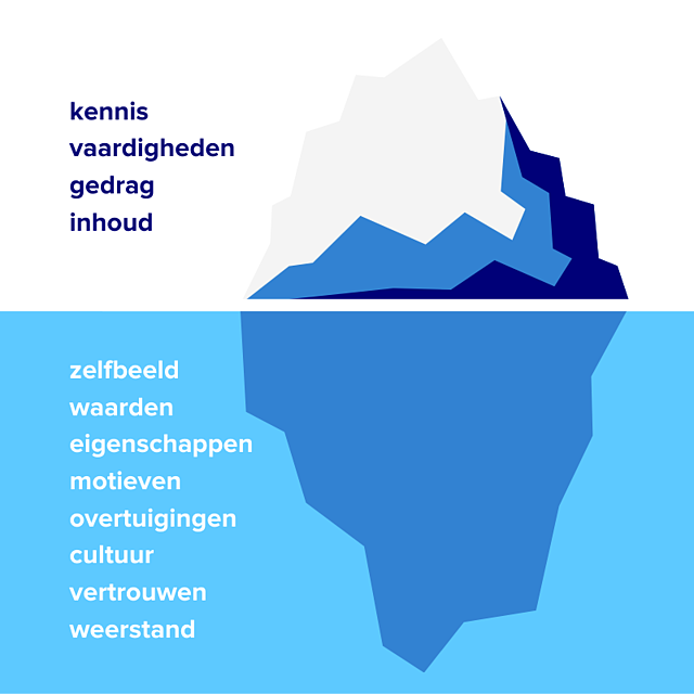 ijsberg boven onder water